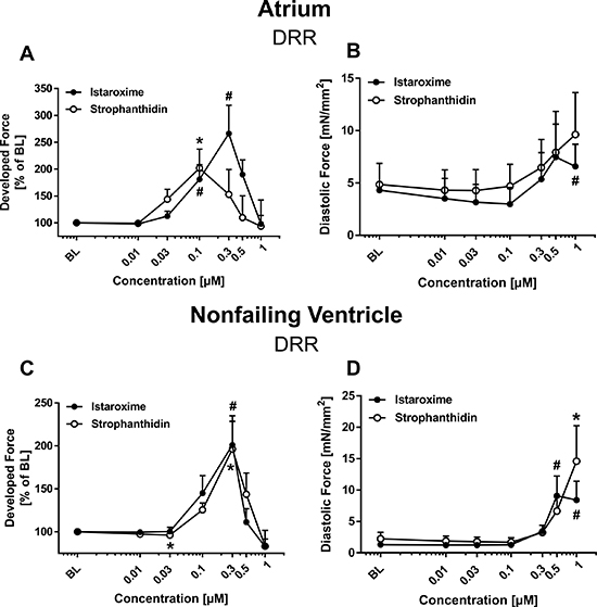 Inotropic effects of istaroxime and strophanthidin on human atrial and nonfailing ventricular myocardium.