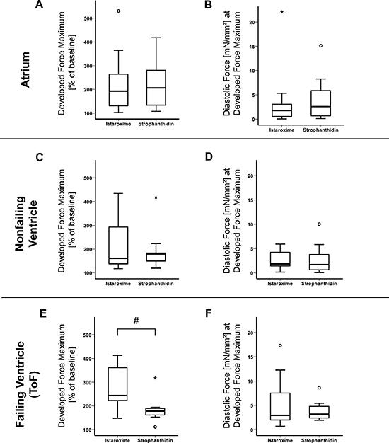 Maximal inotropic effect (istaroxime vs. strophanthidin).
