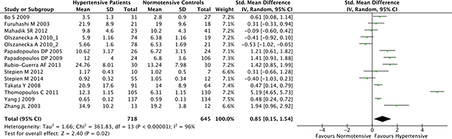 Forest plot of the differences in serum resistin levels between hypertensive patients and healthy controls.