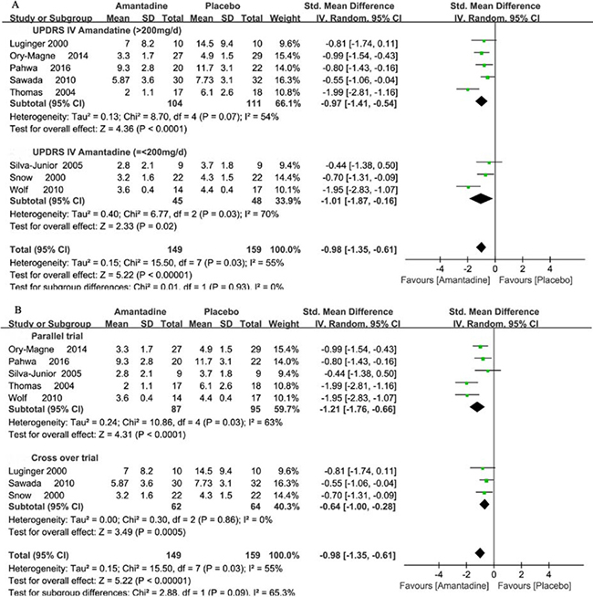 Forest plot of dyskinesia assessment comparison on UPDRS IV in amantadine and placebo by drug dosage and trial design.