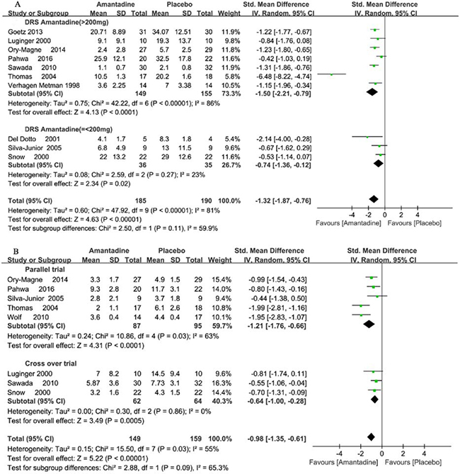 Forest plot of dyskinesia assessment comparison on DRS in amantadine and placebo by drug dosage and trial design.