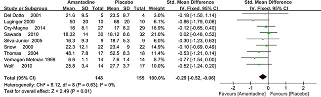 Forest plot of PD motor symptoms assessment comparison on UPDRS III in amantadine and placebo.
