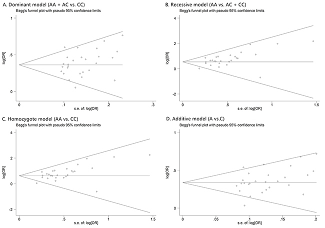 The forest plots of prostate cancer that has Gleason score <= 7 in different genetic models.