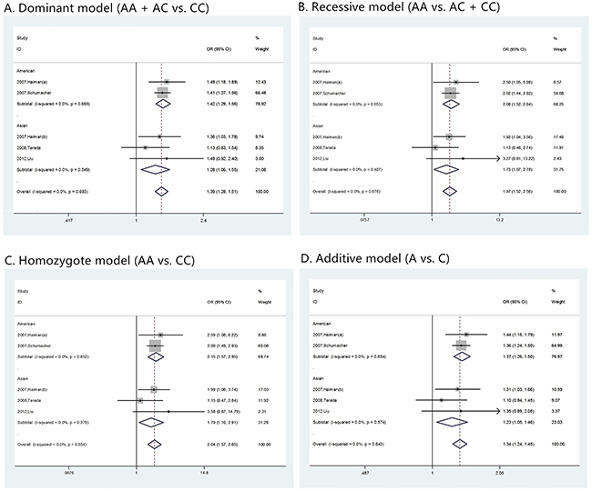 The forest plots of prostate cancer that has Gleason score > 7 in different genetic models.