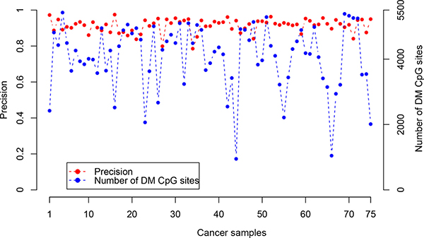 The precision and the number of DM CpG sites detected by RankComp for each of the 75 CRC samples with paired adjacent normal tissues from TCGA.