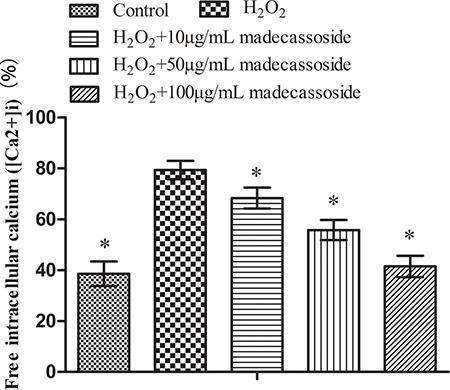 Effect of madecassoside on decreasing the level of free [Ca2+]i in H2O2-treated melanocytes.