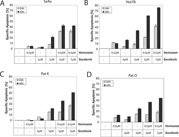 Concurrent treatment with Sorafenib and Vorinostat synergistically induce apoptosis in non-mutant and in mutant cells.