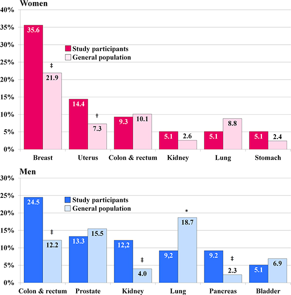Distribution of site-specific cancers among study participants with malignancy compared to its distribution in the whole Polish population in the year 2013 [25].