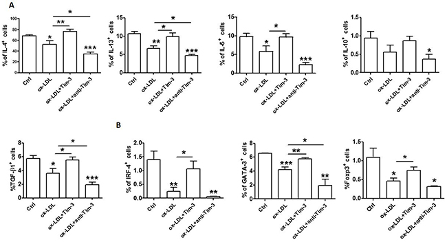 Tim-3 reverses the ox-LDL-induced decrease of anti-atherogenic cytokines in HUVECs.