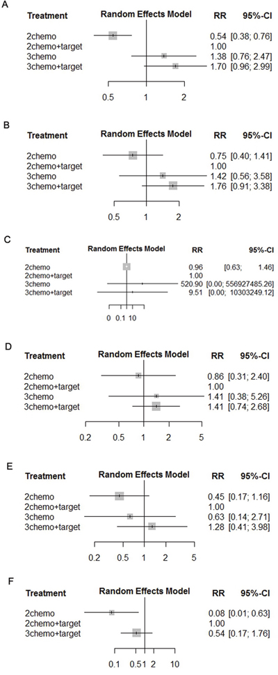 Pooled RRs of toxicities determined using network meta-analysis.