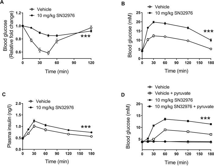 SN32976 alters glucose metabolism in vivo.