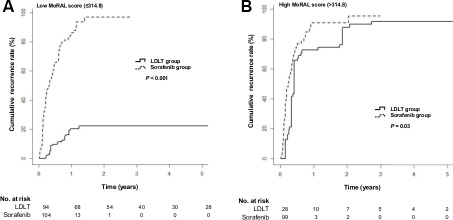 Cumulative tumor recurrence rates in the LDLT and sorafenib groups according to the MoRAL score using a cut-off of 314.8.