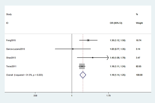 Forest plot shows odds ratio for the association between AIRE gene rs2075786 polymorphism and RA risk (A vs. G