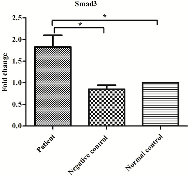 Expression of Smad3 mRNA in the patient, negative control and normal control groups.