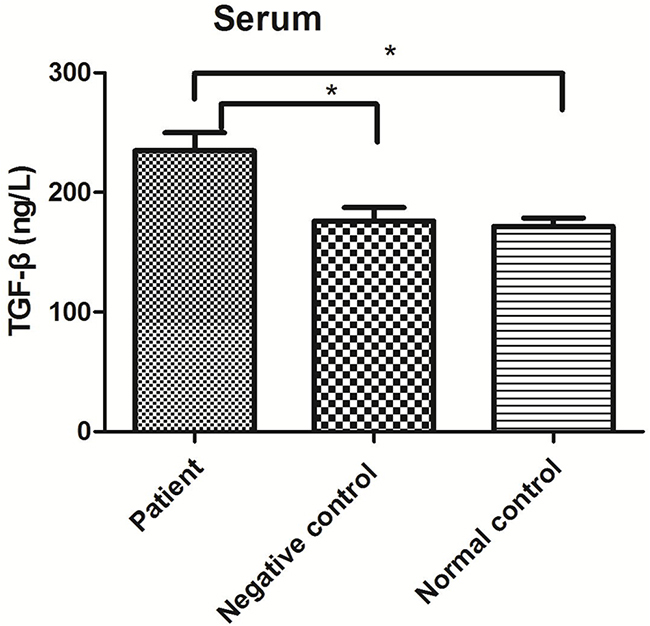 TGF-β levels in serum from the patient, negative control and normal control groups.