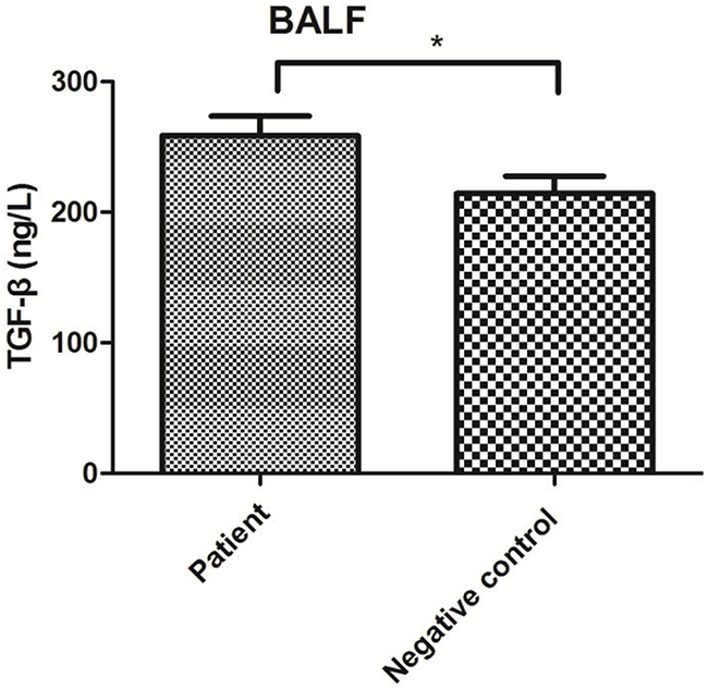 TGF-β levels in BALF from the patient and negative control groups.