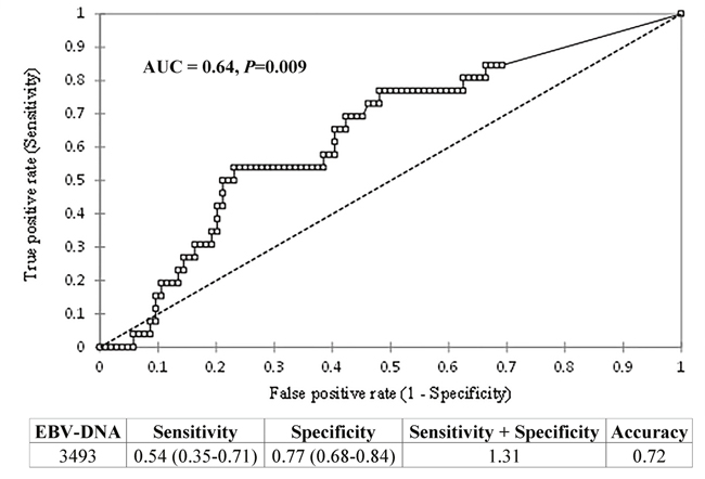 Results of ROC curve analysis for the individuation of a possible value of b-EBV DNA as cut-off of higher risk of locoregional/distant recurrence.