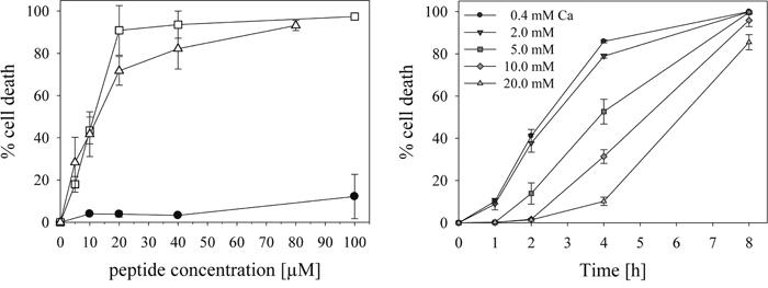 Cytotoxicity of peptide R-DIM-P-LF11-334.