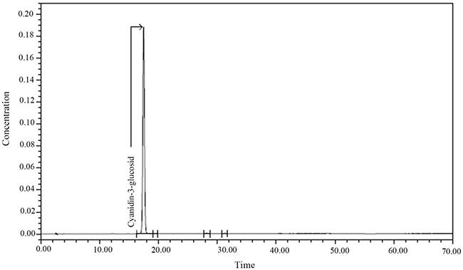 Chromatogram of Cyanidin-3-glucosid.