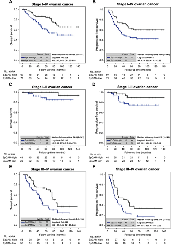 EpCAM expression predicts ovarian cancer survival.
