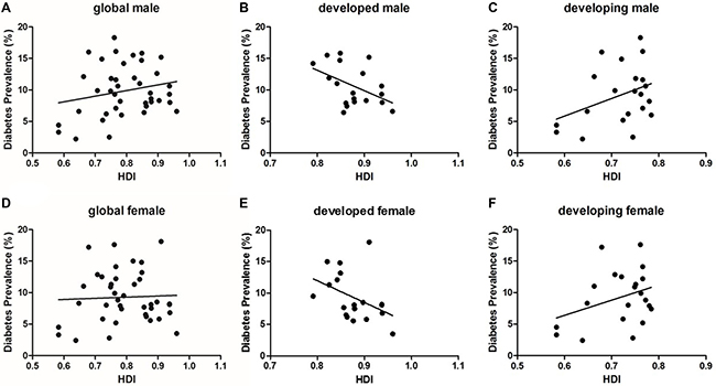 The correlation between diabetes prevalence and HDI by gender.