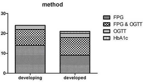 Study methods difference between developing and developed countries (P = 0.582).