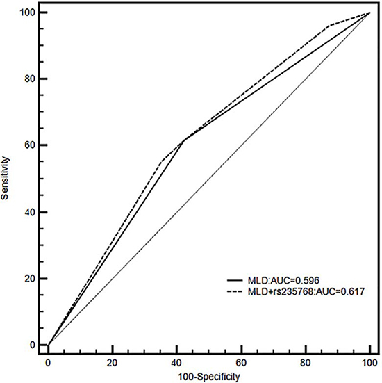 Receiver operating characteristics shown for models including only MLD (black line) or both MLD and rs235768 (dashed line) for grade ≥ 2 radiation pneumonitis (RP) with corresponding areas under curves (AUCs).