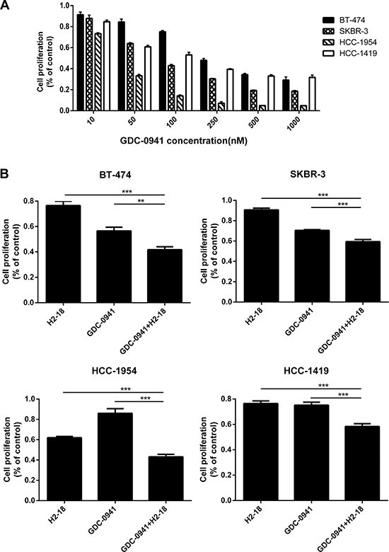 GDC-0941 and H2-18, either used alone or in combination, could effectively inhibit the cell proliferation of breast cancer cell lines SKBR-3, BT-474, HCC-1419 and HCC-1954.