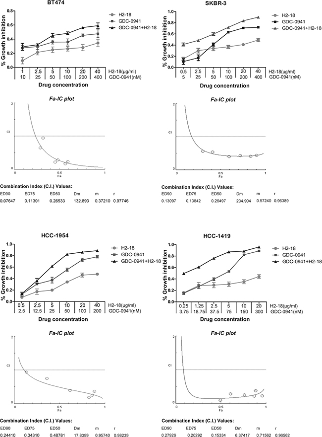 H2-18 and GDC-0941 synergistically inhibited the growth of both trastuzumab-sensitive and -resistant breast cancer cell lines.