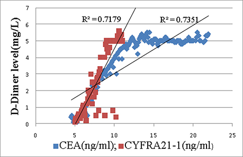 Correlation between D-Dimer and CEA(R2 0.735, P0.003) as well as CYFRA21-1(R2 0.718, P0.005) in case group.