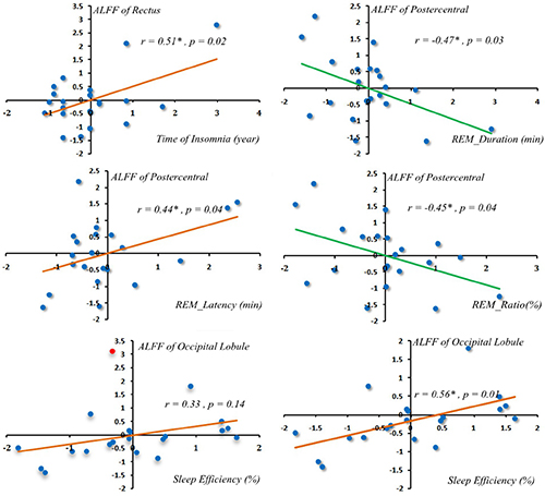 Correlations of regional ALFF alterations with PSG.