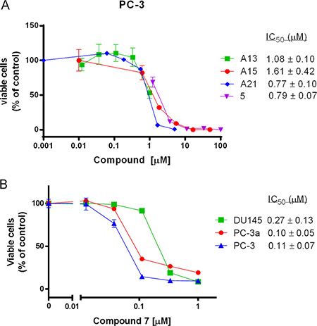 The growth inhibitory effects of several acridine compounds in vitro.