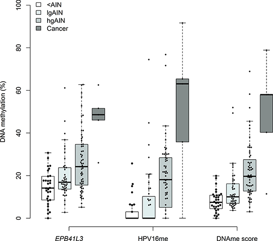 Comparison of DNAme levels of EPB41L1, HPV16 and the DNAme score (0.561*HPV16+0.439*EPB41L3) in <AIN, lgAIN, hgAIN and cancer cases.