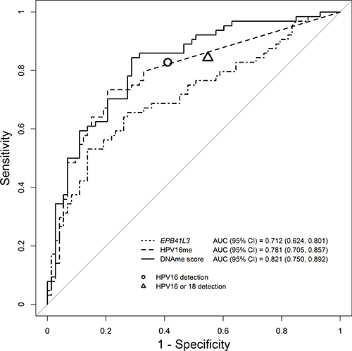 Receiver operator characteristic and associated area under the curve (AUC) of DNAme of EPB41L3, HPV16 and the DNAme score.