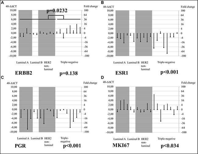 Changes from PT baseline in brain MT mRNA levels of tumor biomarkers, by tumor subtype.