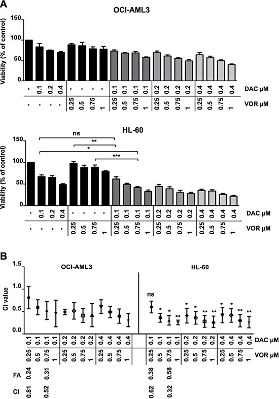 Sequential Decitabine and Vorinostat combination treatment synergistically inhibits AML cell viability.