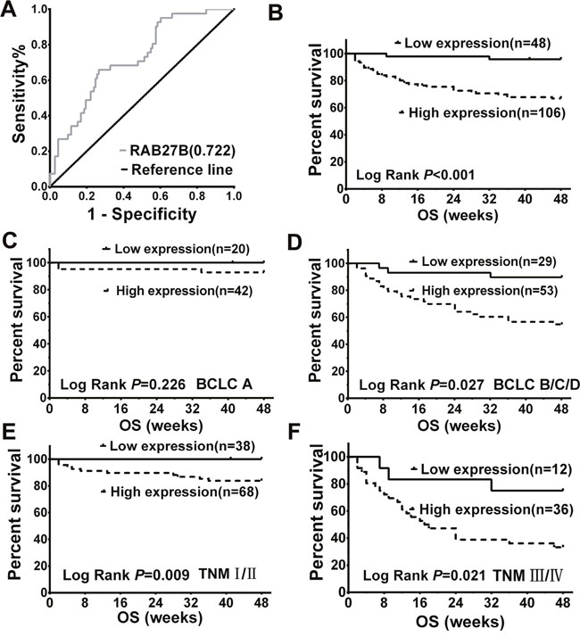 Serum expression of RAB27B in patients with hepatocellular carcinoma (HCC) was related to overall survival time and malignancy.