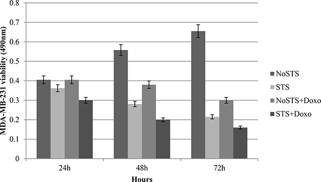 Vitality assays in MDA-MB-231 cells after 24 h, 48 h and 72 h of STS with and without 1 μM Doxorubicin treatment for 24 h.