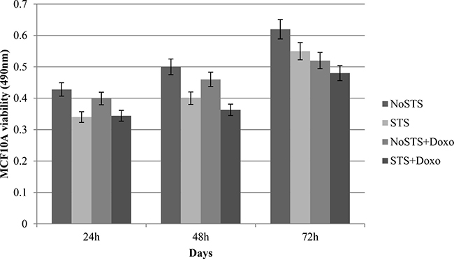 MCF10A cell viability after 24 h, 48 h and 72 h of STS with and without 1 μM Doxorubicin treatment for 24 h.