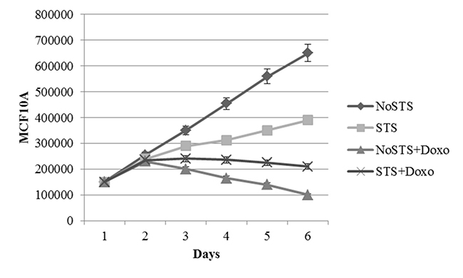 Growth curves of MCF10A cells after 1, 2, 3, 4 and 5 days of STS with and without 1 μM Doxorubicin treatment for 24 h.