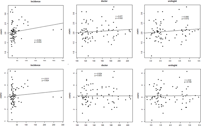 Partial correlation analysis between cancer mortality rate or cancer incidence and doctor density or urologist density in prostate cancer.