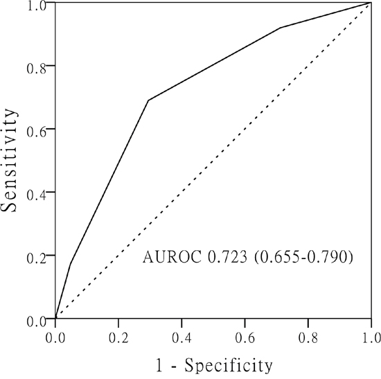 The receiver operating characteristic (ROC) curve of prediction scoring model for microvascular invasion based on the three independent predictors (tumor size > 3.5 cm, AFP > 200 ng/mL and GGT > 53 U/L).