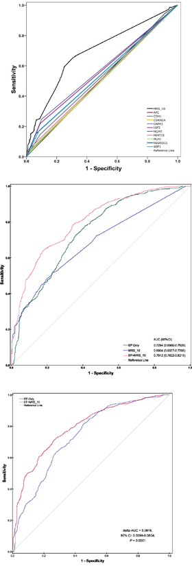 Receiver operating characteristic (ROC) curves and the corresponding area under the curves (AUC) analyses of prediction models of CRC risk.