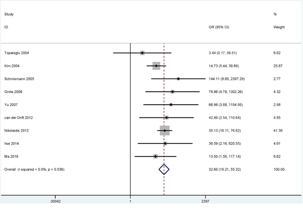 Forest plot showing the pooled OR between RASSF1A methylation and lung cancer in bronchial aspirates (980 lung cancer patients and 733 controls).