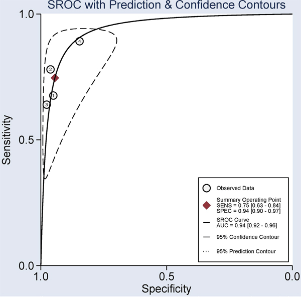 Summary receiver operating characteristics (SROC) evaluation for the potential diagnostic effect of the SHOX2 methylation using bronchial aspirates in lung cancer vs. non-tumor controls.