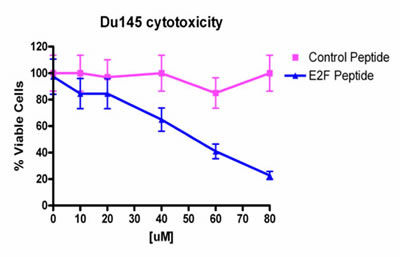 Fig 1: Cytotoxicity of PEP against Du-145 cells treated with various doses of PEP.
