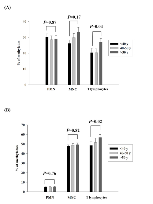 Validation of GSTM1_P266 and LMO2_E128 CG methylation of different population of leukocytes in different age populations.