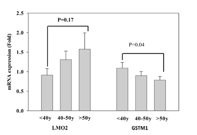 Validation of LMO2 and GSTM1 mRNA expression of T lymphocytes in different age populations (< 40, 40-50, and > 50 years of age), each group had 24 subjects.
