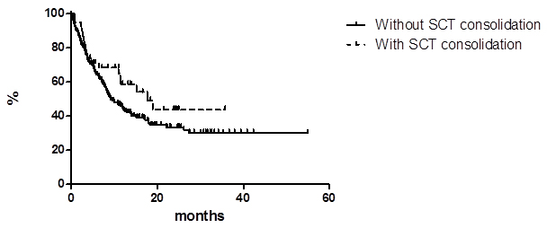 Progression free survival in patients with and without stem cell transplant (SCT) consolidation.