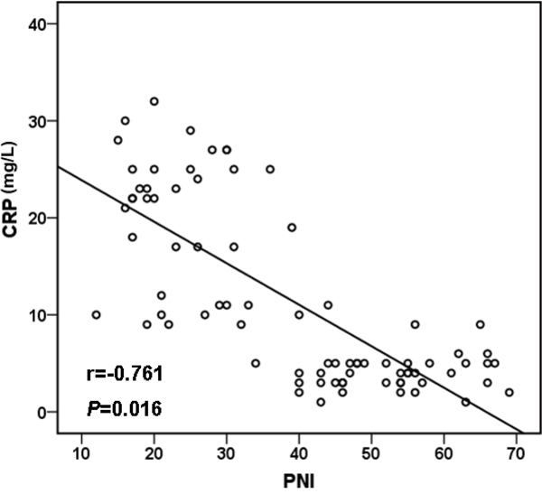 Pearson correlation.